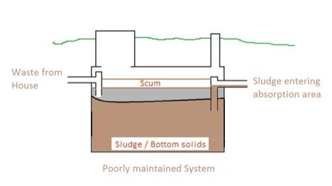 Basic tips for septic tank maintenance for Septic tank basics